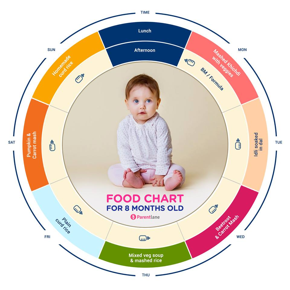 Baby Food Indian Food Chart For 8 Months Old Baby