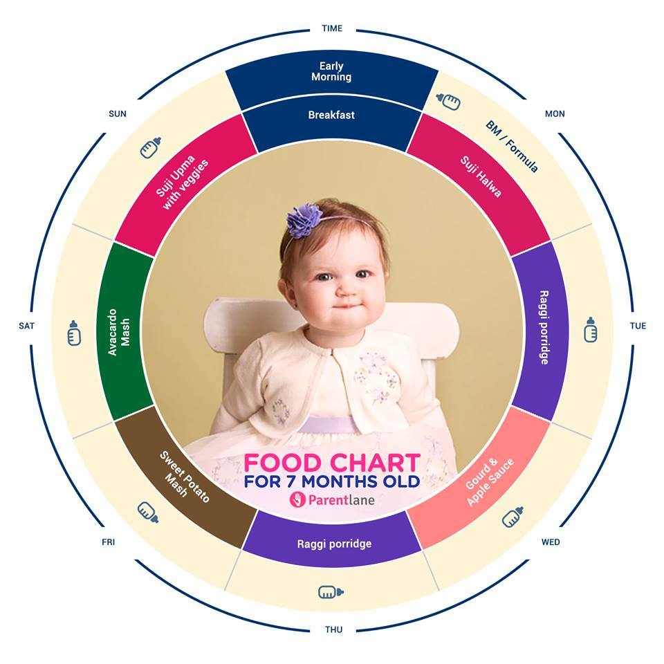 7 Months Baby Food Chart Indian Food Chart For Your 7
