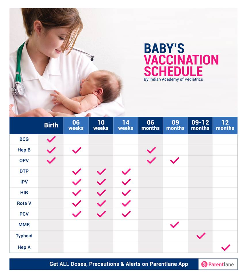 vaccination chart for babies in india